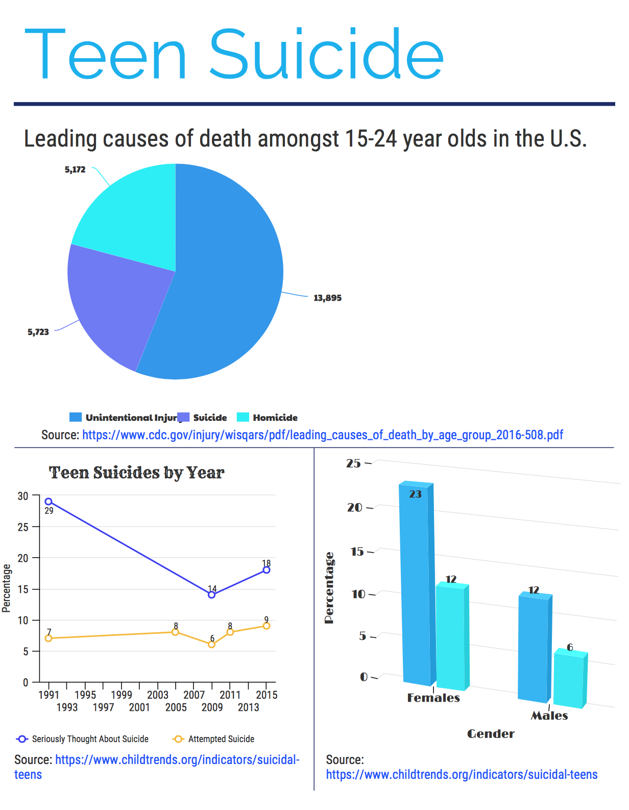 Suicide rates rising for younger generations - The Senior ...